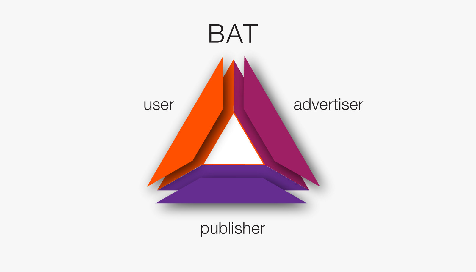 Brave Browser's BAT