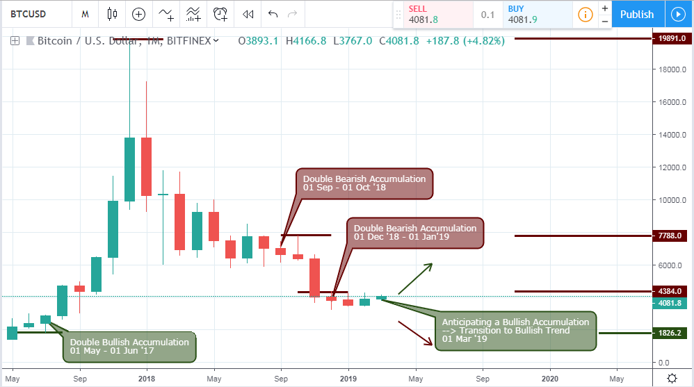 C:\Users\SmartLab\Pictures\Appstart1\BTC\17-03-2019-BTCUSD-MONTHLY.PNG