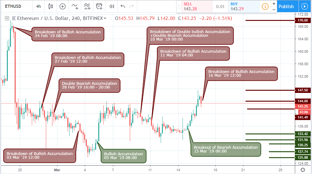 C:\Users\SmartLab\Pictures\Appstart1\ETH\16-03-19-ETHUSD-H4.PNG