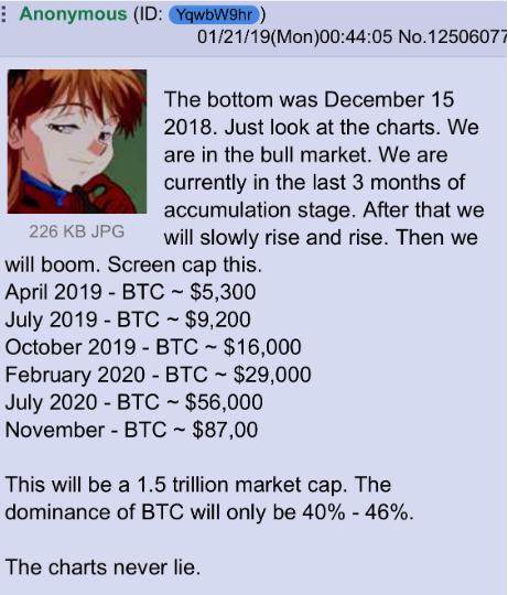 Bitcoin Reach 11 000 Price Again Fomo Bitcoin Evolution The -